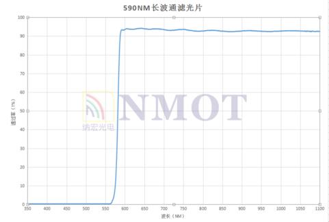 LP590nm滤光片曲线图