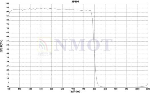 SP800nm滤光片曲线图