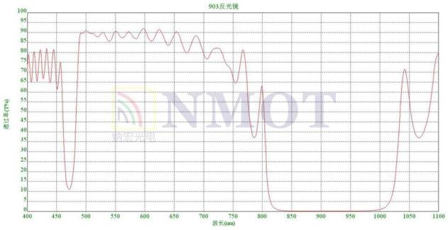 903nm反射镜曲线图