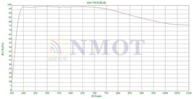 400-700nm双面AR增透玻璃曲线图