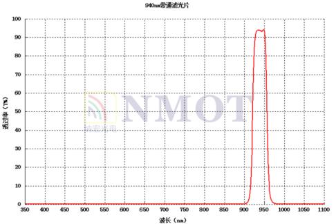 BP940nm带通滤光片曲线图