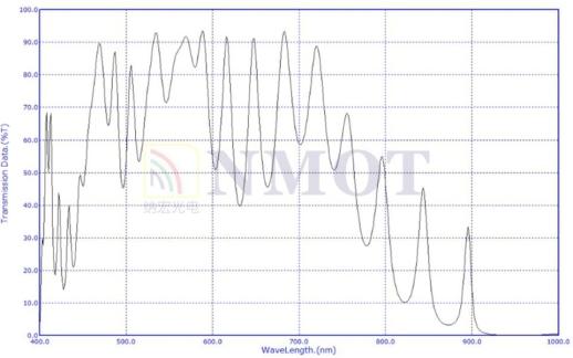 980nm反射镜曲线图