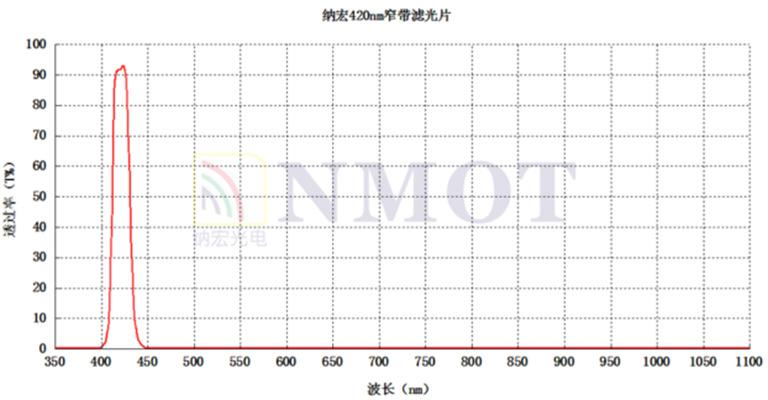 420nm窄带滤光片曲线图