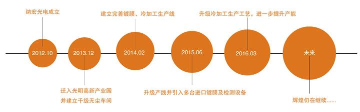 深圳纳宏光电发展历程