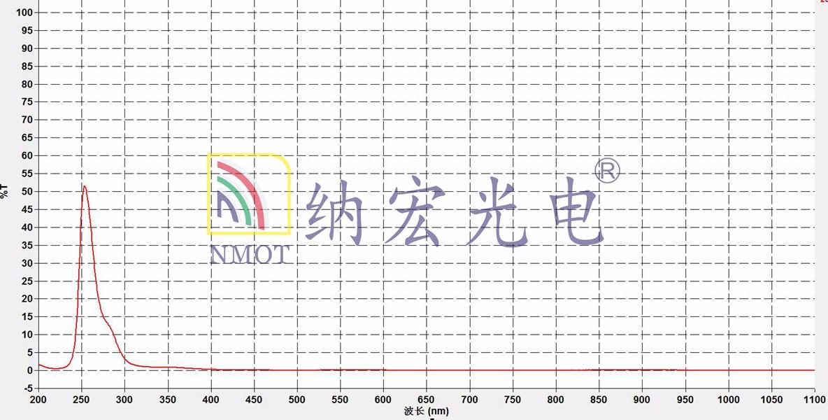 254nm带通滤光片曲线