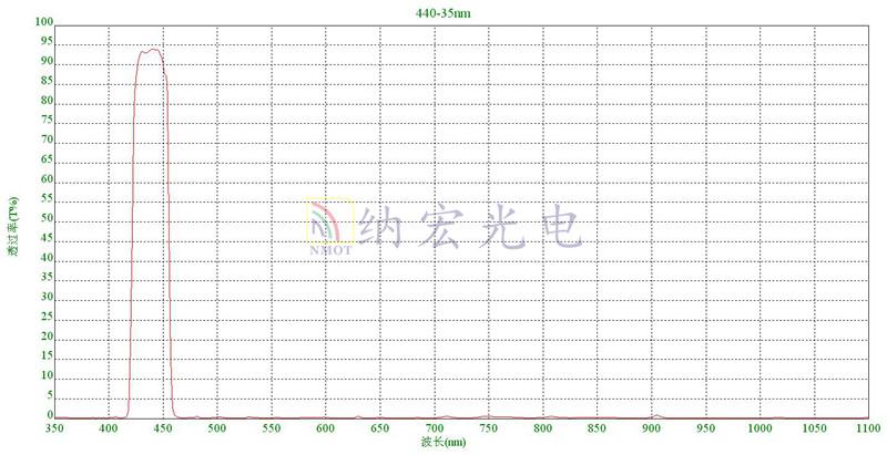 440nm带通滤光片曲线图