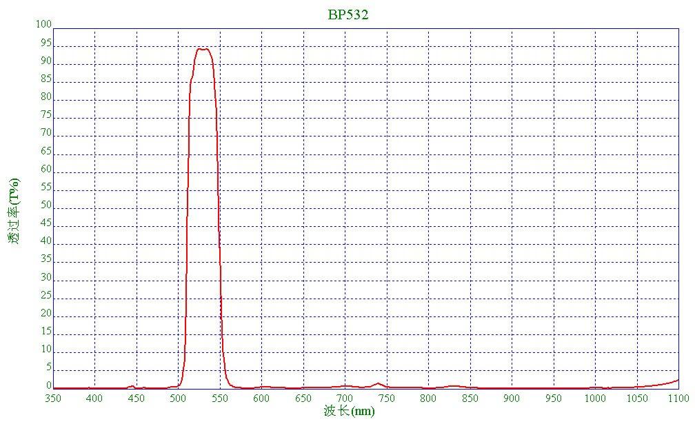 激光532nm滤光片