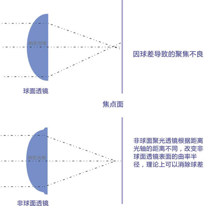 球面透镜和非球面透镜光路区别