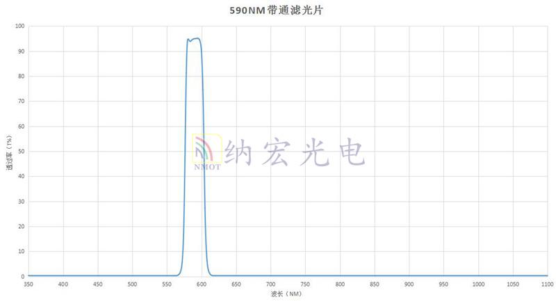 590滤光片光谱图