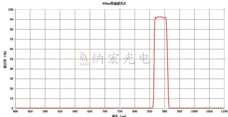 BP890宽带通滤光片
