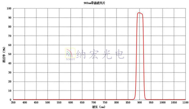 903nm宽带通滤光片