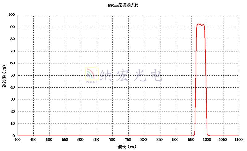 980nm曲线图