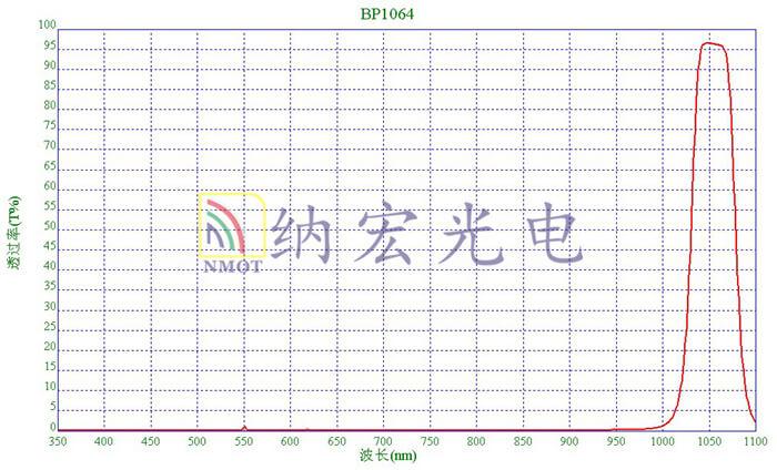 BP1064nm带通滤光片