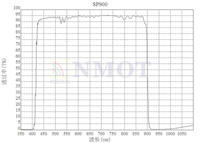 SP900曲线图