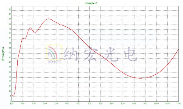 太阳光模拟滤光片光谱