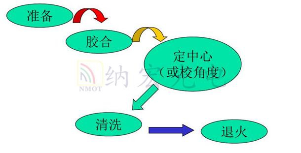 光学棱镜胶合流程