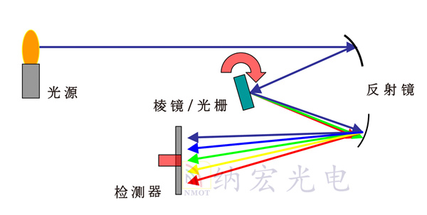 光谱仪工作原理