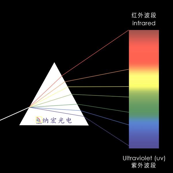 色散棱镜光谱