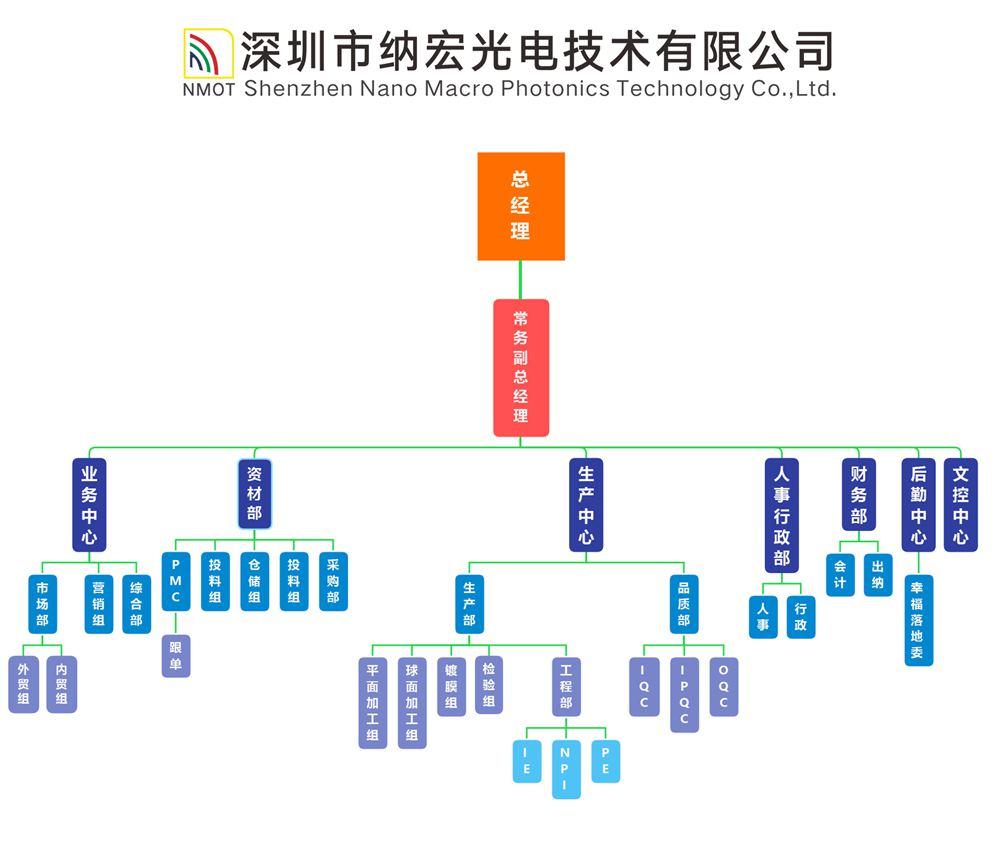 纳宏光电架构图