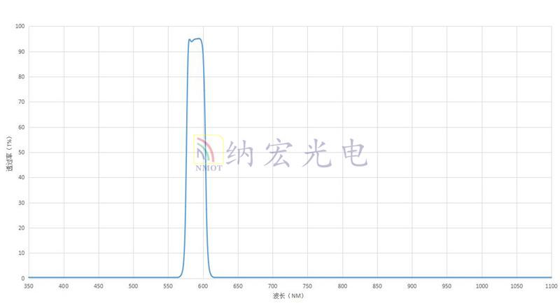 590光谱曲线