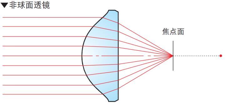 非球面透镜光路