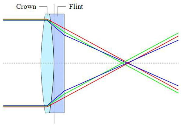 胶合透镜光路