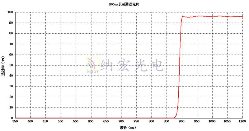 900nm技术指标