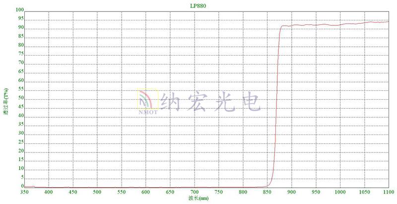 LP880曲线图