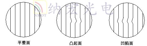 光学透镜干涉条纹