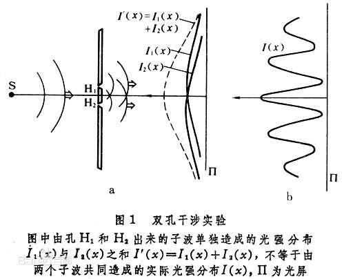 滤光片干涉原理