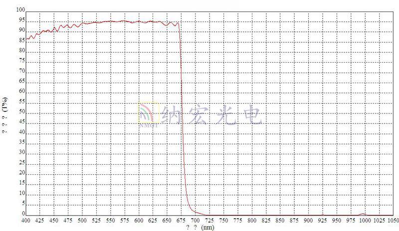 675nm滤光片光学曲线图