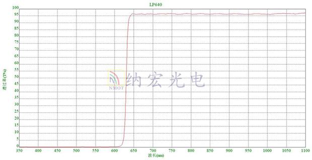 导光块镀膜后曲线图