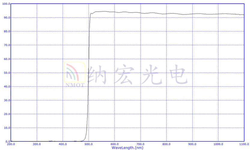 长波通滤光片光谱图