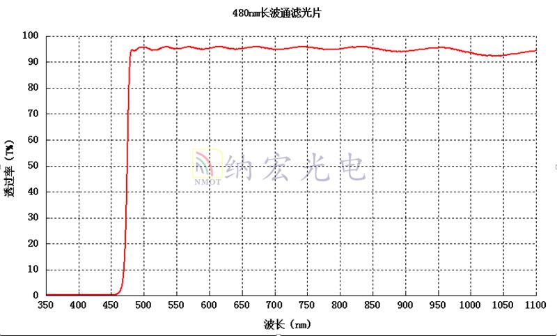 紫外截止滤光片光谱图