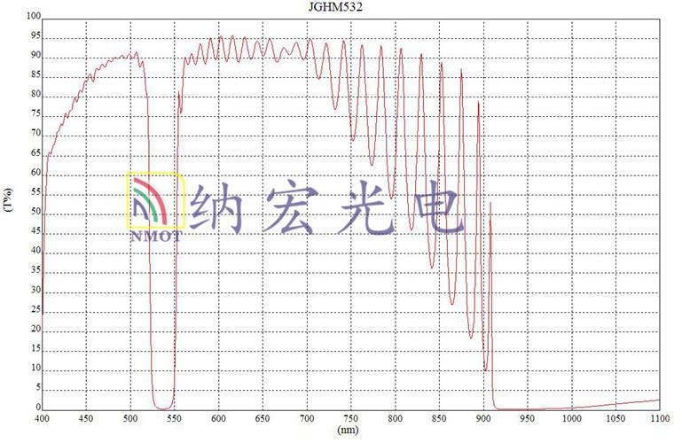 负性滤光片曲线图