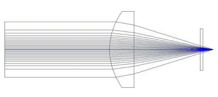 激光扩束镜光路