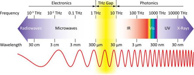 滤光片光谱