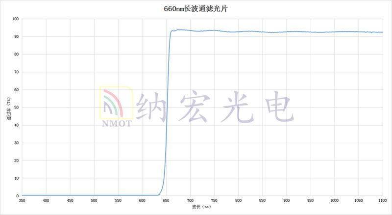 长波透过滤光片光谱图