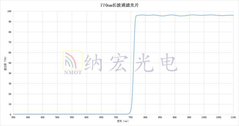 LP770nm光谱图